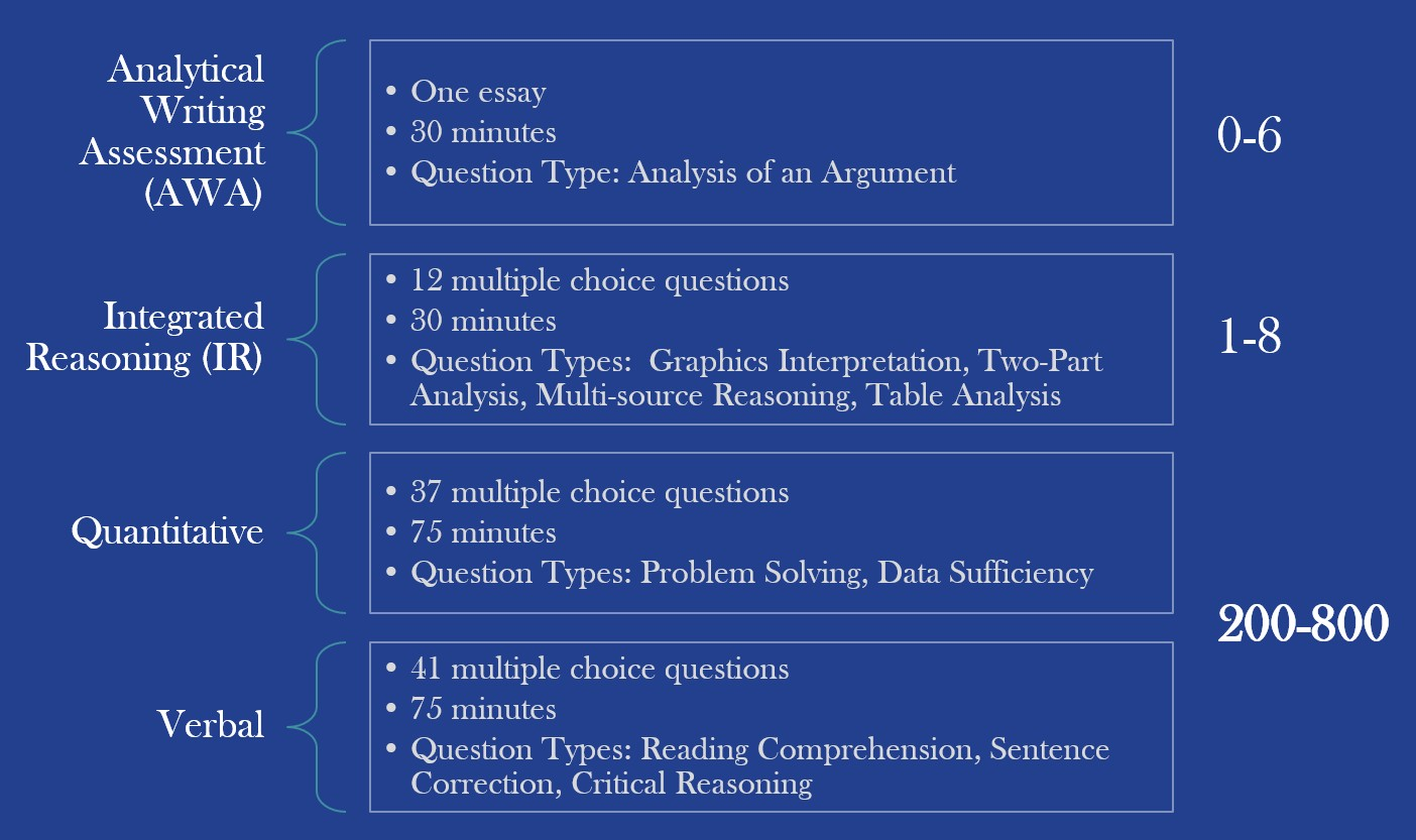 gmat essay practice questions Manhattan prep's gmat practice test is built with adaptive calibration and select section order, just like the real exam take one now and see how close you are to.
