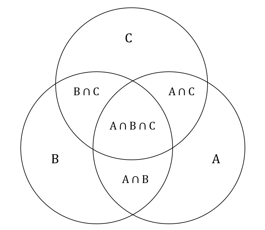 Venn Diagram Of Overlapping Circles Wiring Diagram