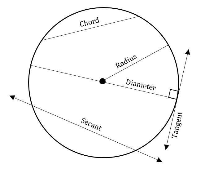 How to Calculate the Circumference and Area of a Circle