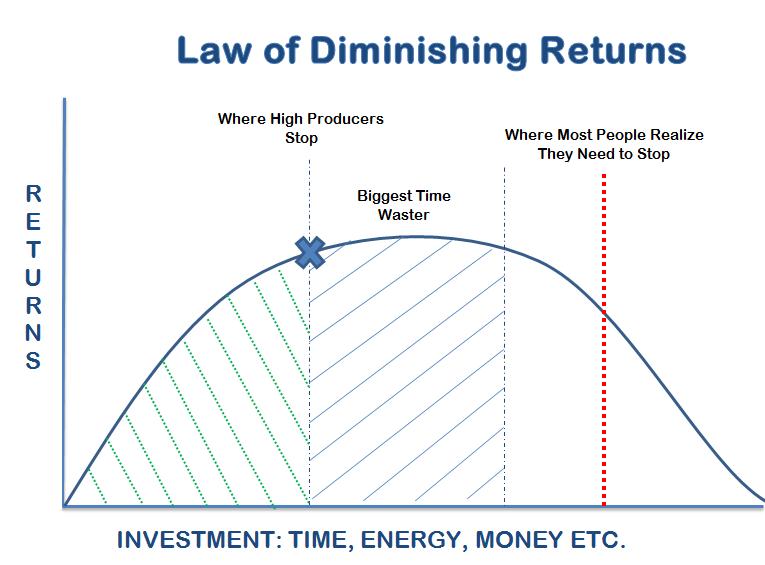 GMAT diminishing returns